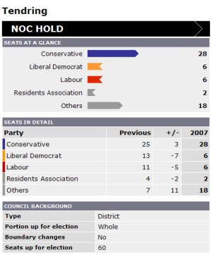 Results2007